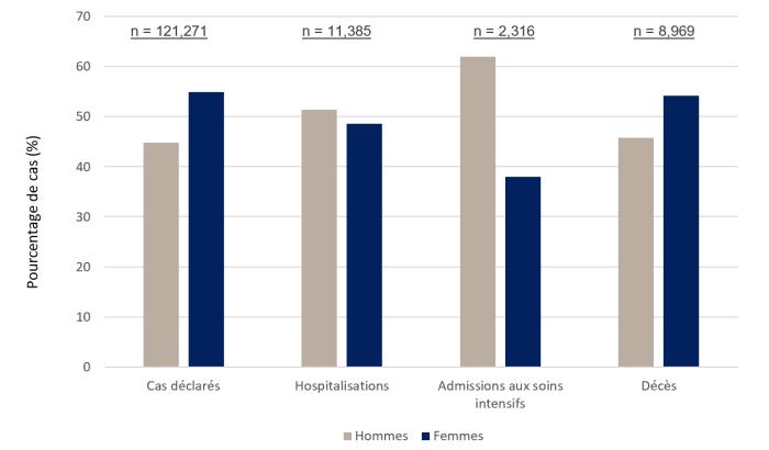 Diagramme à bandes illustrant le nombre de cas déclarés, d'hospitalisations, d'admissions aux soins intensifs et de décès, ventilés par sexe. Jusqu'à présent, on compte un plus grand nombre de cas et de décès déclarés de la COVID-19 chez les femmes que chez les hommes, mais ces derniers tendent davantage à présenter des symptômes graves. Les données ont été consultées le 25 août 2020.