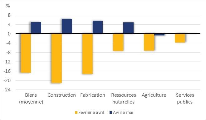 Le graphique 1 montre la variation de l'emploi au Canada, par secteur d'activité et en pourcentage, dans le secteur des biens. Par exemple, l'emploi dans le secteur des ressources naturelles a baissé de 7 % de février à avril, et a augmenté de 5 % d'avril à mai.