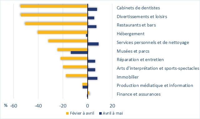 Le graphique 5 montre la variation de l'emploi au Canada, par secteur d'activité et en pourcentage, dans divers services. Par exemple, l'emploi dans le secteur de l'hébergement a baissé de 40 % de février à avril et de 1 % d'avril à mai.