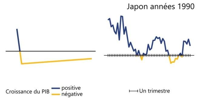 La récession au Japon entre 1989 et 1999 a une forme en L puisque la croissance du Produit intérieur brut a chuté pendant deux trimestres, puis est restée basse pendant près de dix ans.