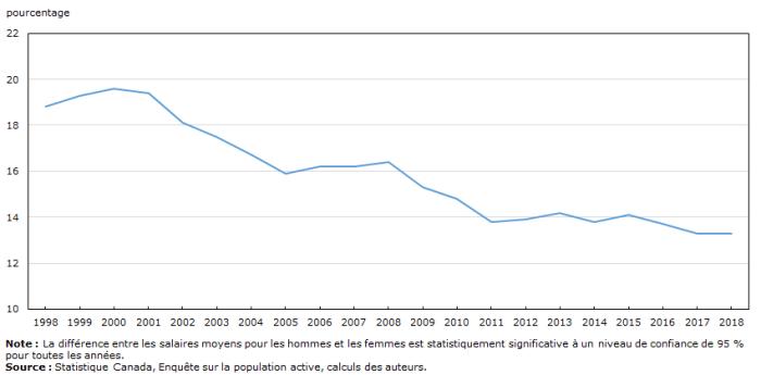 La figure est un graphique à courbe qui comprend une courbe présentant l'évolution de l'écart salarial entre les hommes et les femmes de 1998 à 2018. L'écart salarial entre les hommes et les femmes est passé de 18,8 % en 1998 à 13,3 % en 2018.
