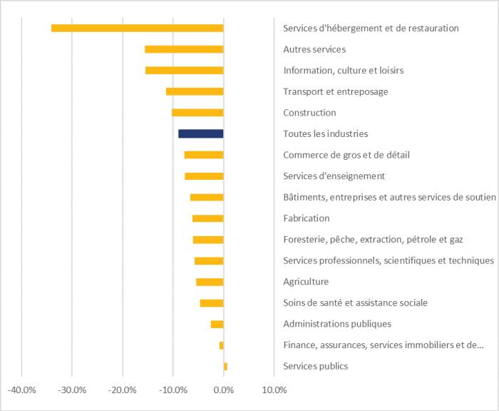 La figure 4 montre l'évolution de l'emploi dans toutes les industries, de décembre 2019 à juin 2020. Dans l'ensemble, l'emploi a connu un repli de 8,9 % dans toutes les industries au cours de la période. Les cinq industries ayant connu les déclins les plus graves sont les services d'hébergement et de restauration, à 34,1 %; les autres services, à 15,6 %; l'information, la culture et les loisirs, à 15,4 %; le transport et l'entreposage, à 11,4 %; et la construction, à 10,9 %. Le secteur des services publics a été le seul à connaître une hausse de l'emploi, à 0,7 %.