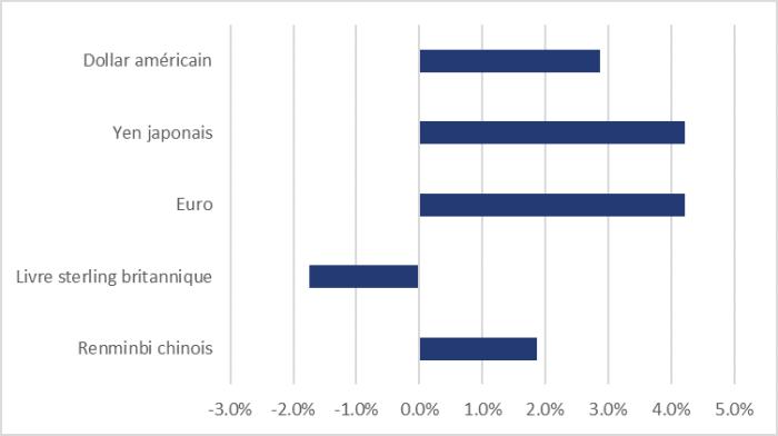 La figure 6 montre, pour la période de décembre 2019 à juin 2020, la variation de la valeur des devises étrangères suivantes par rapport au dollar canadien : une augmentation de 4,2 % pour le yen japonais et l'euro; une augmentation de 2,9 % pour le dollar américain; une augmentation de 1,9 % pour le renminbi chinois; et une diminution de 1,7 % pour la livre sterling britannique.