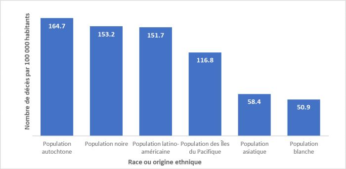 Le diagramme à barres montre le nombre de décès attribuables à la COVID-19 par 100 000 habitants aux États Unis, après ajustement selon l'âge et par groupe racial ou ethnique. Les groupes raciaux et ethniques se trouvent le long de l'axe vertical, du taux de décès le plus élevé au taux le plus bas. La population autochtone américaine est celle qui compte le plus haut taux de décès, soit 164,7 décès pour 100 000 habitants. Vient ensuite la population noire (153,2 décès pour 100 000 habitants). La population blanche affiche le taux le plus bas (50,9 décès pour 100 000 habitants).
