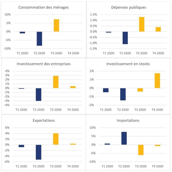 La figure 2 montre les contributions non annualisées en points de pourcentage à la variation du produit intérieur brut segmenté par composantes du produit intérieur brut pour les quatre trimestres de 2020. La contribution de la consommation des ménages était de -1,0 % au premier trimestre de 2020, de -8,3 % au deuxième trimestre de 2020, de 7,3 % au troisième trimestre de 2020 et de 0 % au quatrième trimestre de 2020. La contribution des dépenses publiques était de -0,1 % au premier trimestre de 2020, de -1,1 % au deuxième trimestre de 2020, de 1,3 % au troisième trimestre de 2020 et de 0,4 % au quatrième trimestre de 2020. La contribution des investissements des entreprises était de -0,2 % au premier trimestre de 2020, de -3,0 % au deuxième trimestre de 2020, de 2,9 % au troisième trimestre de 2020 et de 0,5 % au quatrième trimestre de 2020. La contribution des investissements en stocks était de –0,5 % au premier trimestre de 2020, de -1,4 % au deuxième trimestre de 2020, de -0,4 % au troisième trimestre de 2020 et de 1,8 % au quatrième trimestre de 2020. La contribution des exportations était de -0,8 % au premier trimestre de 2020, de -5,2 % au deuxième trimestre de 2020, de 4,0 % au troisième trimestre de 2020 et de 0,4 % au quatrième trimestre de 2020. La contribution des importations était de 0,7 % au premier trimestre de 2020, de 7,6 % au deuxième trimestre de 2020, de -6,1 % au troisième trimestre de 2020 et de -0,8 % au quatrième trimestre de 2020.