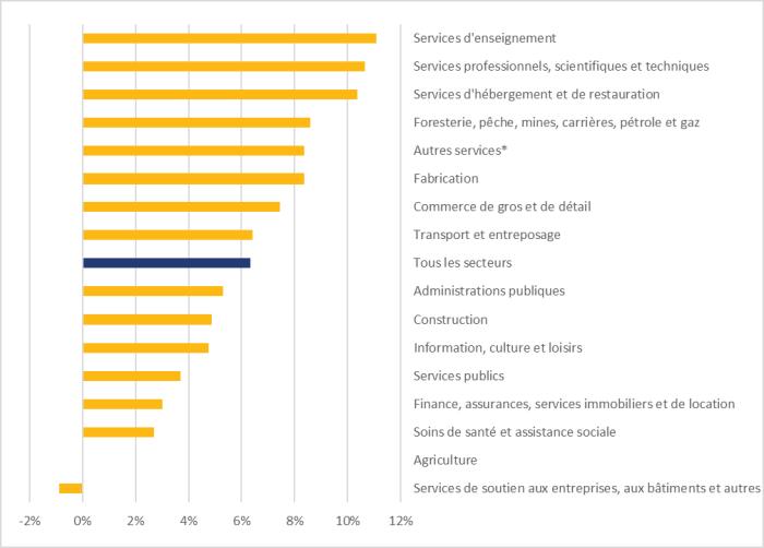 La figure 4 montre l'évolution de l'emploi dans toutes les industries, de juin 2020 à décembre 2020. Dans l'ensemble, l'emploi a connu une hausse de 6,3 % dans tous les secteurs au cours de la période. Les cinq secteurs ayant connu les augmentations les plus importantes sont les services d'enseignement, à 11,1 %; les services professionnels, scientifiques et techniques, à 10,7 %; les services d'hébergement et de restauration, à 10,4 %; la foresterie, de la pêche, des mines, des carrières, et du pétrole et gaz, à 8,6 %; et les autres services, à 8,4 %. Les secteurs des services de soutien aux entreprises, aux bâtiments et autres, et de l'agriculture sont les seuls à avoir connu une baisse de l'emploi au cours de la période, à -0,9 % et -0,04%, respectivement.