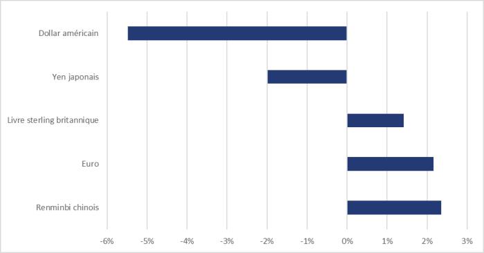 La figure 6 montre, pour la période de juin 2020 à décembre 2020, la variation de la valeur des devises étrangères suivantes par rapport au dollar canadien : une augmentation de 2,4 % pour le renminbi chinois, une augmentation de 2,2 % pour l'euro, une augmentation de 1,4 % pour la livre sterling britannique, une diminution de 5,5 % pour le dollar américain; et une diminution de 2,0 % pour le yen japonais.