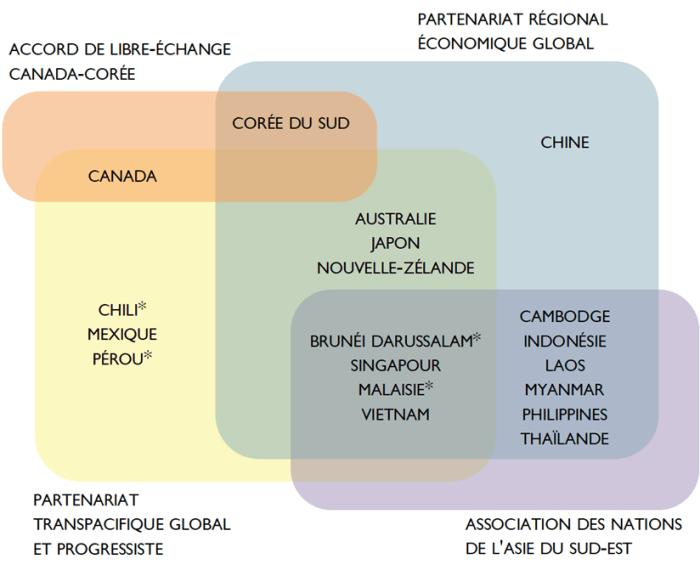 Ce diagramme illustre les pays membres du Partenariat régional économique global, de l'Association des Nations de l'Asie du Sud-Est, de l'Accord de partenariat transpacifique global et progressiste et de l'Accord de libre-échange Canada-Corée. Les pays membres du Partenariat régional économique global sont : l'Australie, le Brunéi Darussalam, le Cambodge, la Chine, l'Indonésie, le Japon, le Laos, la Malaisie, le Myanmar, la Nouvelle-Zélande, les Philippines, Singapour, la Corée du Sud, la Thaïlande et le Vietnam. Les pays membres de l'Association des Nations de l'Asie du Sud-Est sont : le Brunéi Darussalam, le Cambodge, l'Indonésie, le Laos, la Malaisie, le Myanmar, les Philippines, Singapour, la Thaïlande et le Vietnam. Les pays membres de l'Accord de partenariat transpacifique global et progressiste sont : l'Australie, le Brunéi Darussalam, le Chili, le Japon, la Malaisie, le Mexique, la Nouvelle-Zélande, le Pérou, Singapour et le Vietnam. Les pays membres de l'Accord de libre-échange Canada-Corée sont : le Canada et la Corée du Sud.