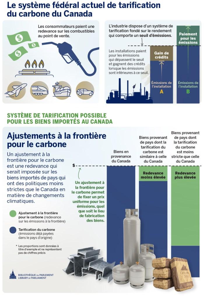 Le système fédéral actuel de tarification du carbone du Canada comporte deux éléments. Le premier est une redevance sur les combustibles qui est payée par les consommateurs au moment où le combustible est utilisé. Le second est un système de tarification fondé sur le rendement pour les émetteurs industriels. Les émissions des installations sont mesurées par rapport à un seuil établi. Les installations paient pour les émissions qui dépassent le seuil et gagnent des crédits lorsque les émissions sont inférieures à ce seuil. Il est possible que le Canada adopte un système supplémentaire, appelé ajustements à la frontière pour le carbone (AFC). Un AFC est une redevance qui serait imposée sur les biens importées de pays qui ont des politiques moins strictes que le Canada en matière de changements climatiques. Un AFC permet de fixer un prix uniforme pour les émissions, quel que soit le lieu de fabrication des biens.