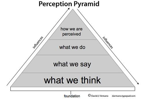 perception-pyramid