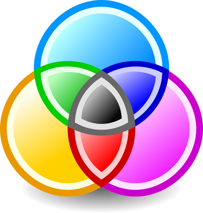 Ven diagram with the intersections of colors red purple blue, yellow, orange, pink black