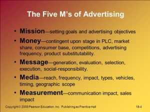 What Is Advertising All About,Complete Guide About Advertisement