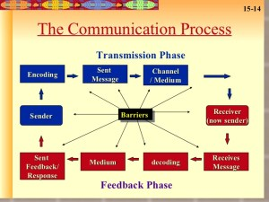 What Is Communication Process;Definition With Great Examples