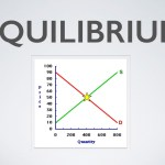 What Is Equilibrium Price In Economics;What Does It Do