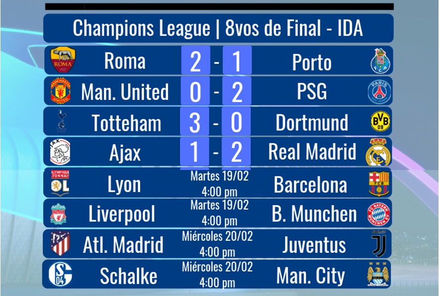 Así van las series de 8vos de final de la Champions League