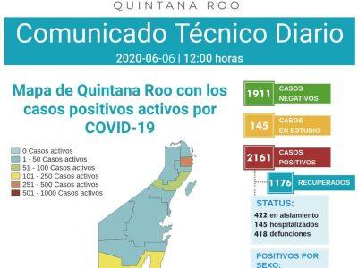 SUMA QR OTROS 11 MUERTOS Y 45 CONTAGIOS DE COVID-19: Reportan 2,161 positivos y 418 defunciones a menos de 48 horas de gradual reapertura económica