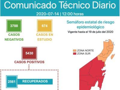 SE CUMPLEN CUATRO MESES SIN DOMAR LA PANDEMIA: Suma QR 5,430 contagios y 720 defunciones con Cancún como principal foco de propagación