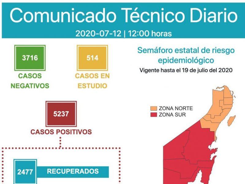 BACALAR, SEGUNDO MUNICIPIO EN LLEGAR AL TOPE HOSPITALARIO POR COVID-19: Reportan 207 nuevos contagios y 6 decesos en 24 horas en QR; suben casos en Chetumal y Cancún