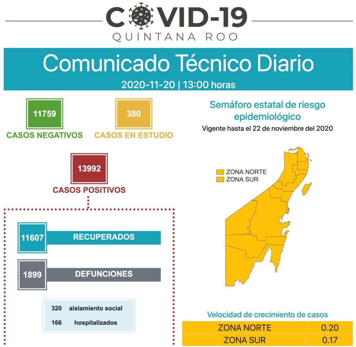 Surgen 25 casos de COVID-19 y un deceso en Quintana Roo