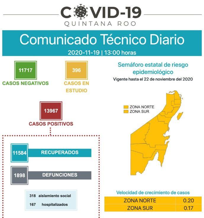 Suma Quintana Roo 22 nuevos casos positivos de COVID-19