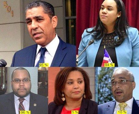 Espaillat, De la Rosa, y Pichardo reelectos en NY