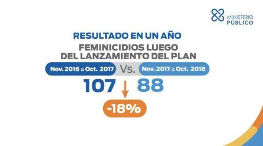 Cifras feminicidios bajan en RD dice procurador