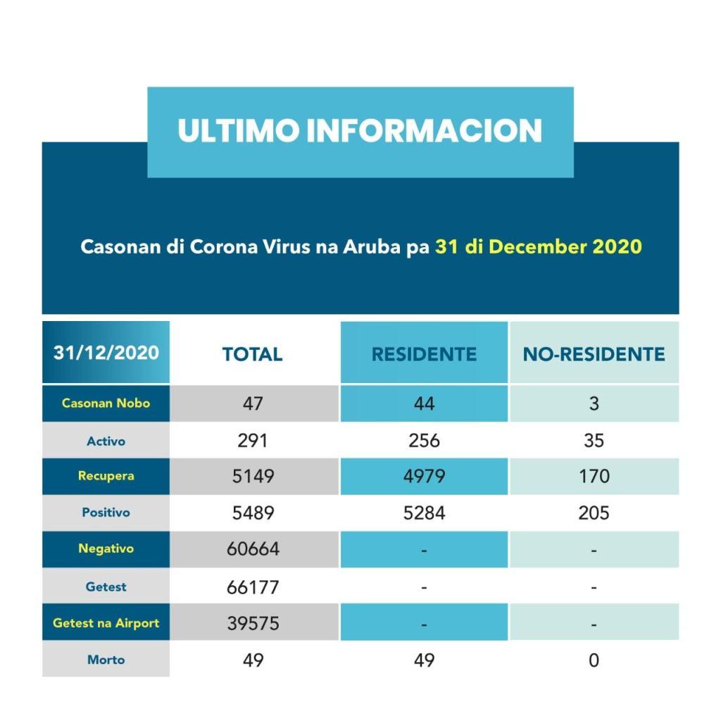 Los casos activos por covid-19 en Aruba continúa en aumento