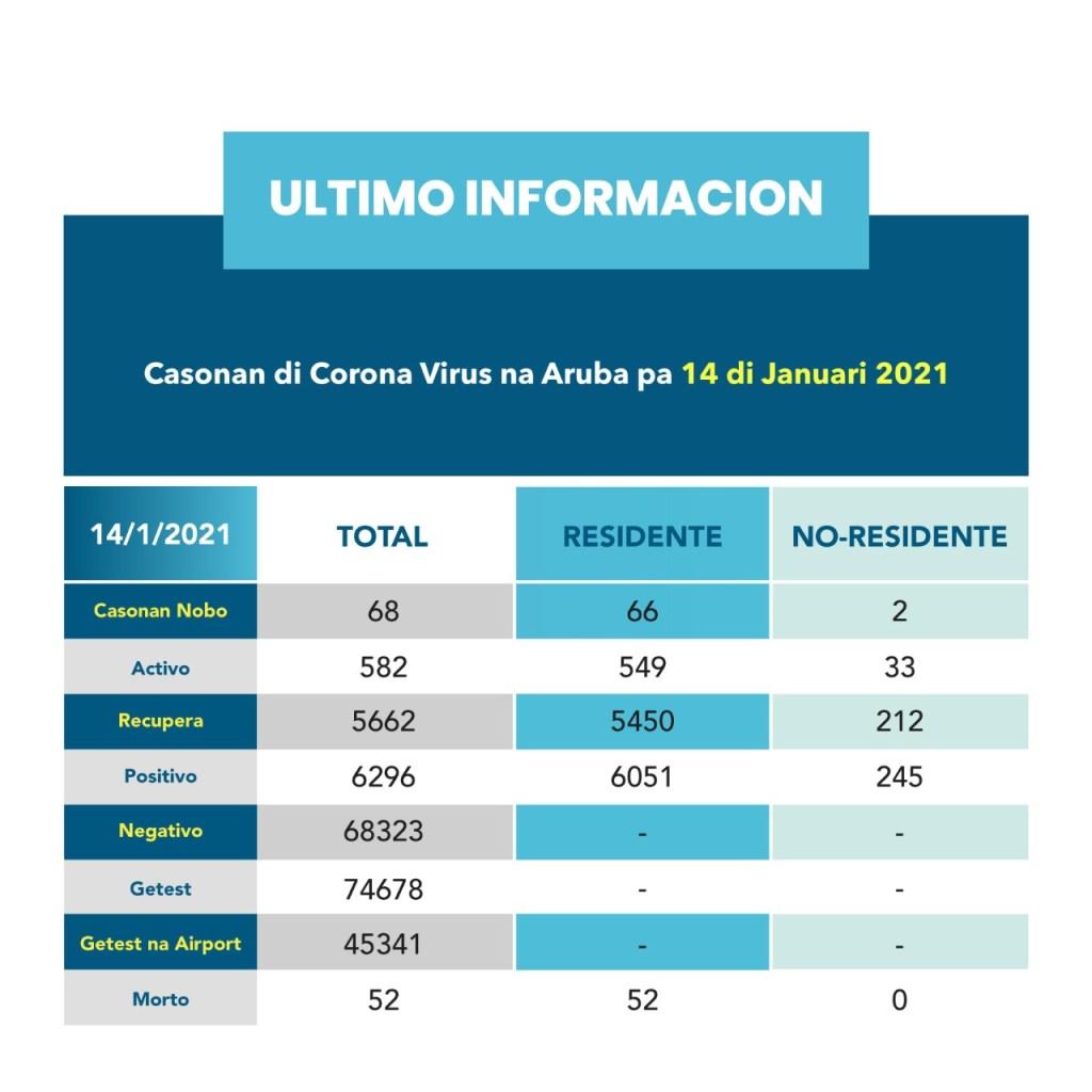 Aruba registra 68 nuevos casos de covid-19 este 14 de enero