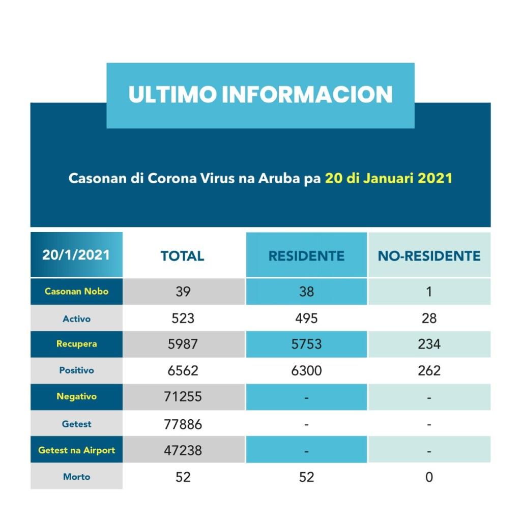 Aruba registra hoy 39 nuevos casos de contagio por covid-19