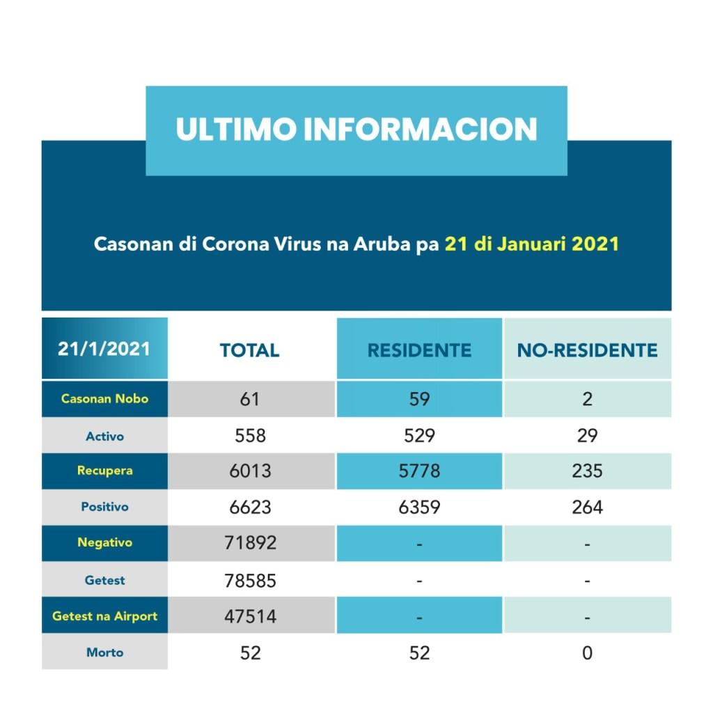 Aruba registra 34 personas hospitalizadas por covid-19 y 61 casos nuevos de contagio