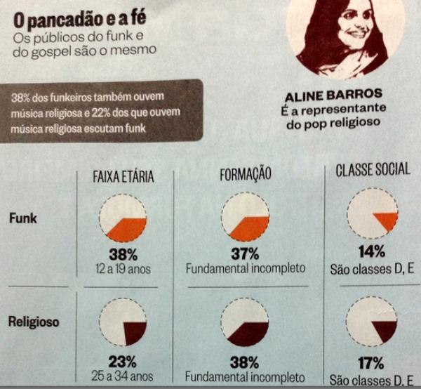 Infográfico da revista Época reproduzido pelo blog O Contorno da Sombra