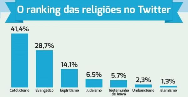 ranking religioes redes sociais