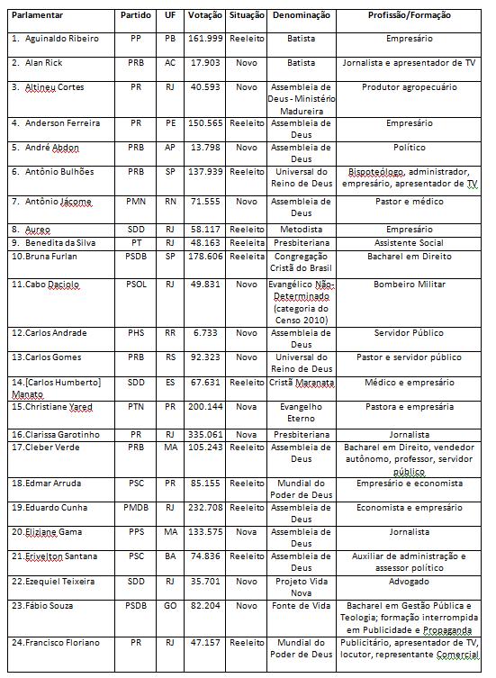 bancada evangelica1 - 2015-2019