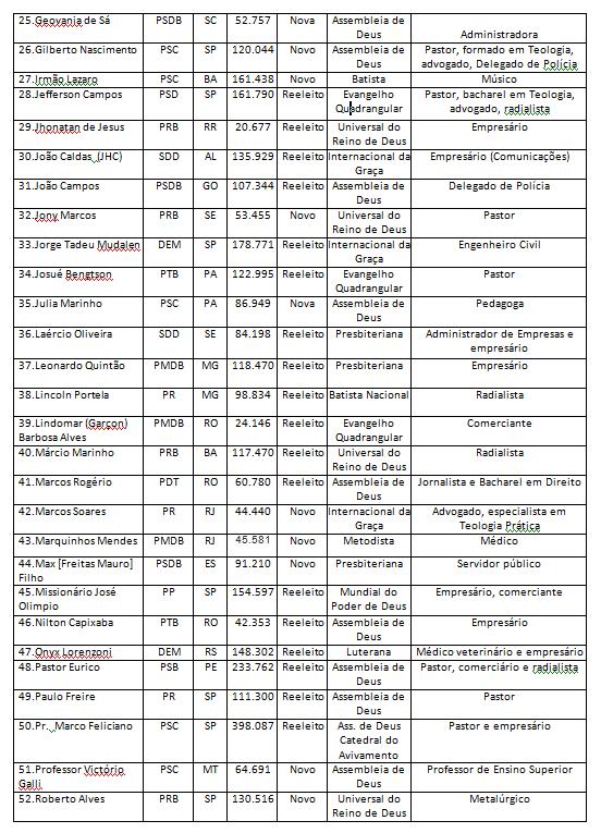 bancada evangelica2 - 2015-2019