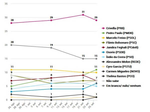infografico pesquisa datafolha rio de janeiro