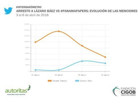 comparacion panama-baez