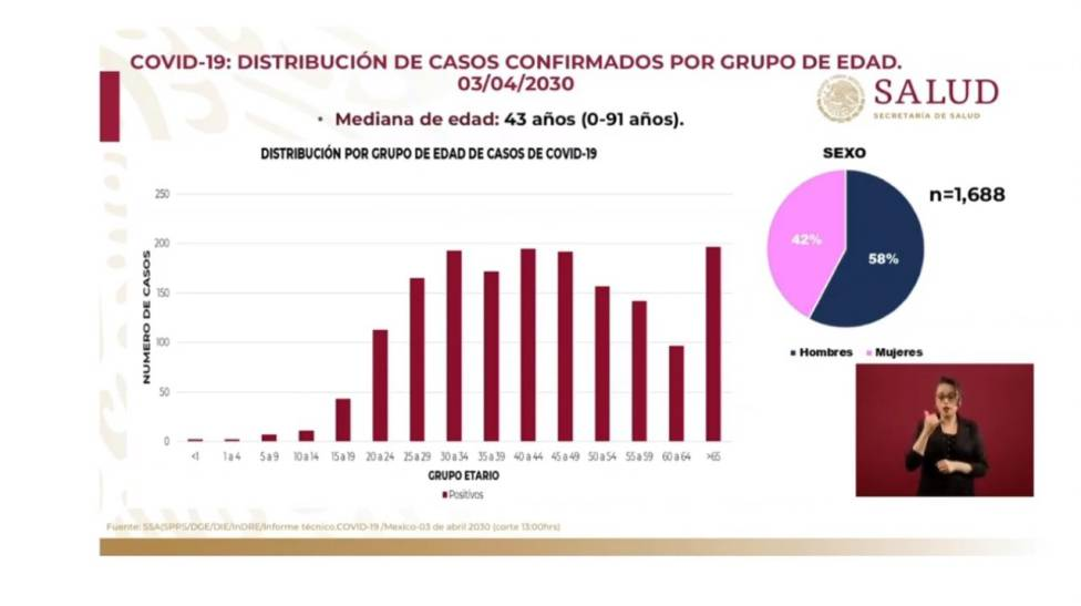 Cifras oficiales de coronavirus en México, 4 de abril 2