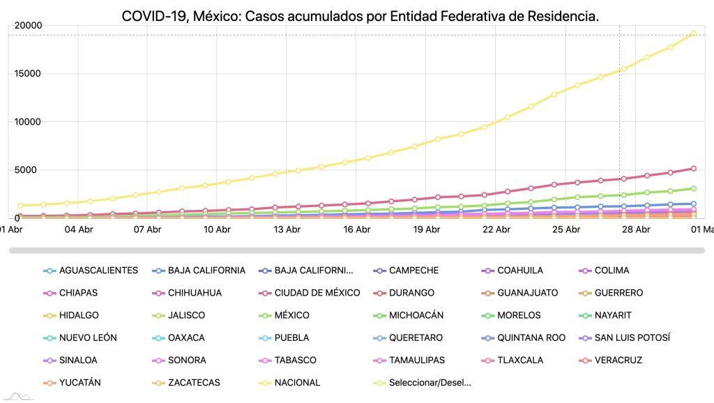 #COVID19 en México, casos activos, positivos, negativos, sospechosos, defunciones y tasa de incidencia por estado al 30 de abril 2020 5