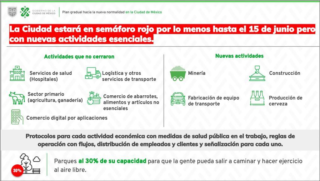 """Claudia Sheinbaum presenta el """"Plan Gradual hacia la Nueva Normalidad en la Ciudad de México"""" 6"""
