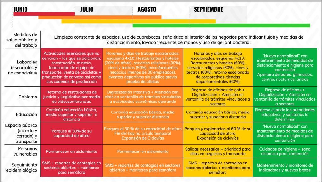 """Claudia Sheinbaum presenta el """"Plan Gradual hacia la Nueva Normalidad en la Ciudad de México"""" 7"""