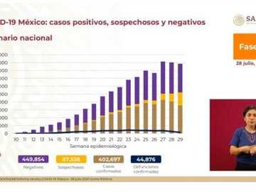 México acumula los 402 mil 697 contagios y 44 mil 876 fallecidos por Covid-19 4