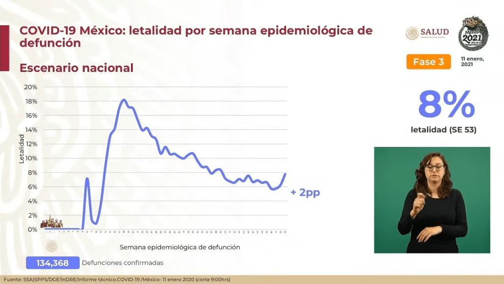 México suma 134 mil 368 muertes por Covid-19 3
