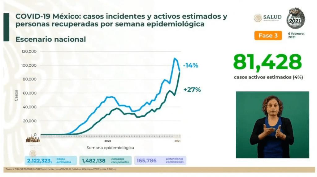 México suma 165 mil 786 defunciones por Covid-19 5