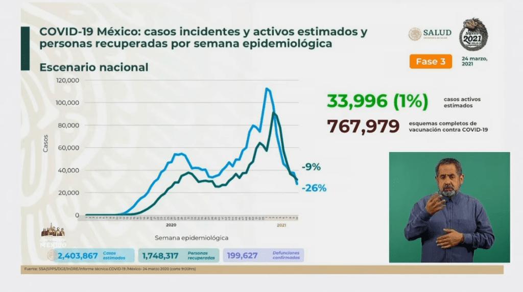 México suma 199 mil 627 muertes por Covid-19 4