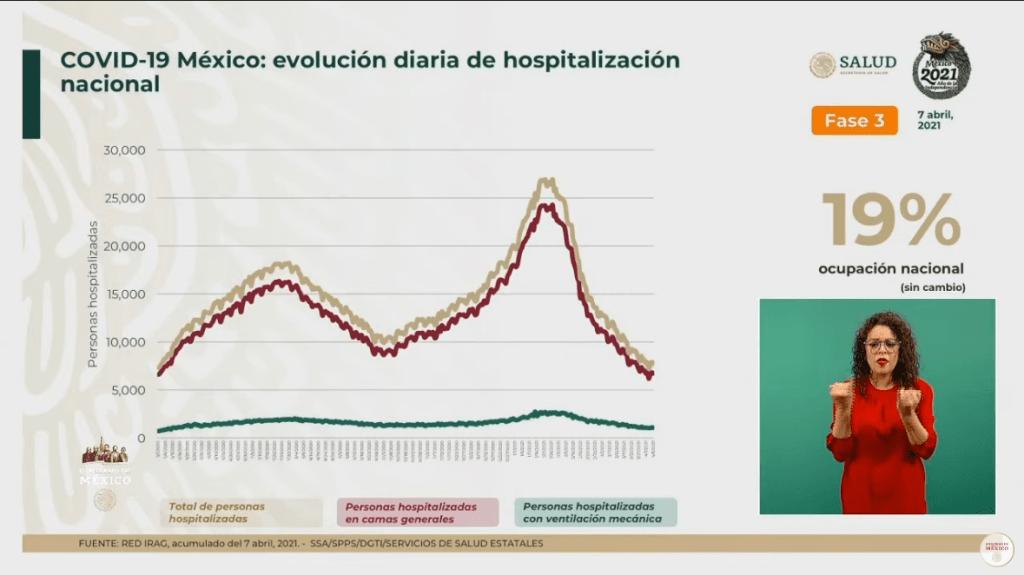 México suma 205 mil 598 muertes por Covid-19 6