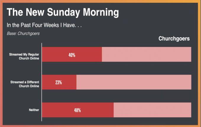 48% de los cristianos no han visto ningún servicio en línea en las últimas 4 semanas