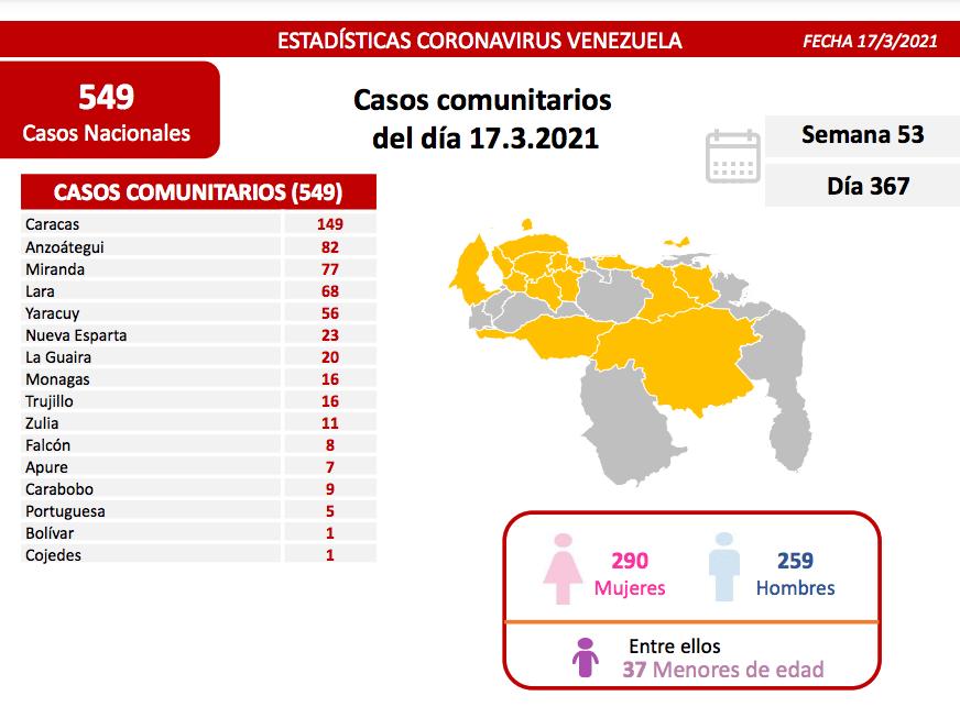 Venezuela tiene 7.277 casos activos de Covid-19 más de la mitad corresponden a la Región Capital