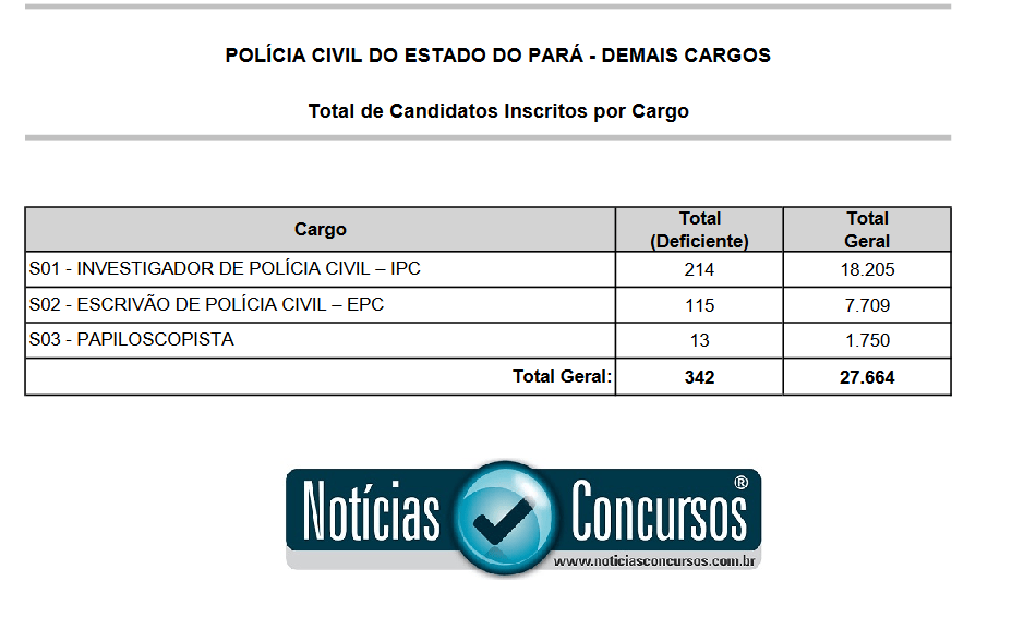 inscritos-no-concurso-pc-pa-2016