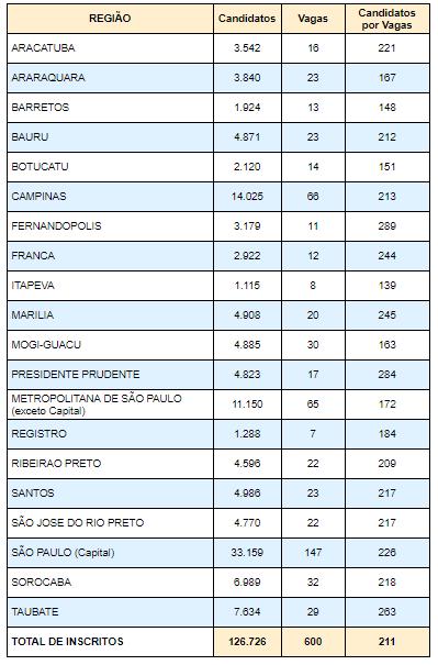 Cargos Concurso Público Detran SP 2018