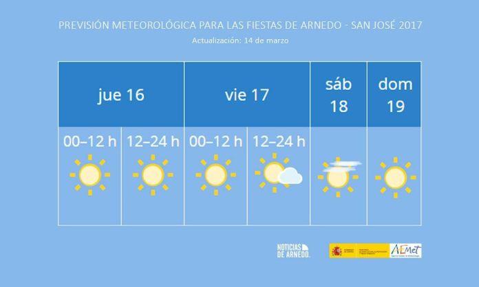 Previsión meteorológica para las fiestas de Arnedo en San José por la AEMET a fecha 14 de marzo